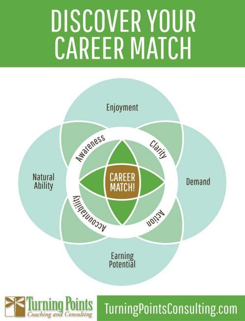 how to find a career match image
